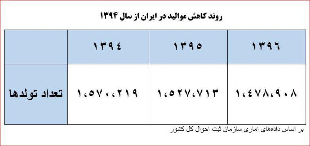 بررسی آغاز سیر کاهش تعداد تولدها در ایران